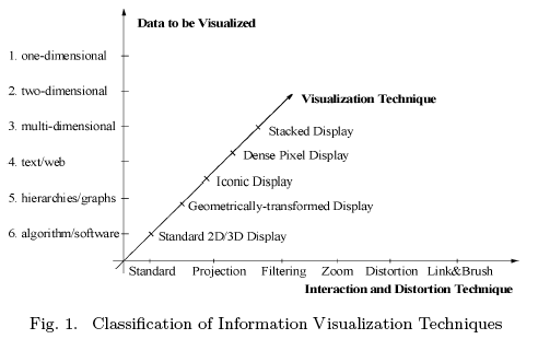 Classification of Information Visualization Techniques