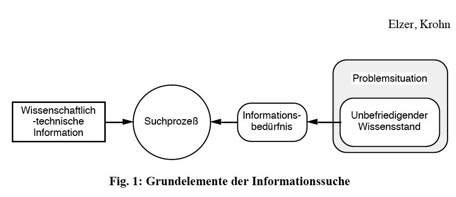 informationssuche